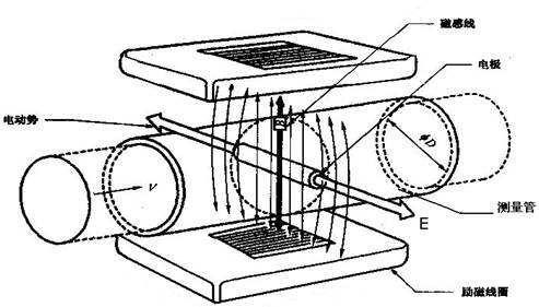 电磁流量计使用