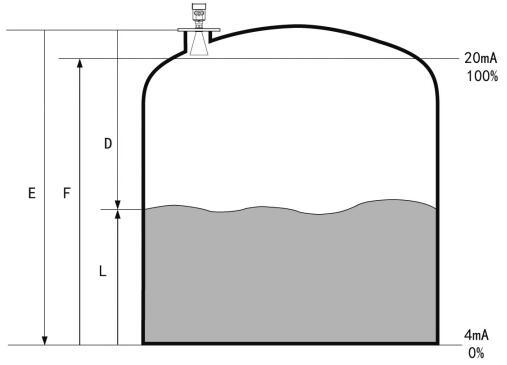 低频雷达液位计参数