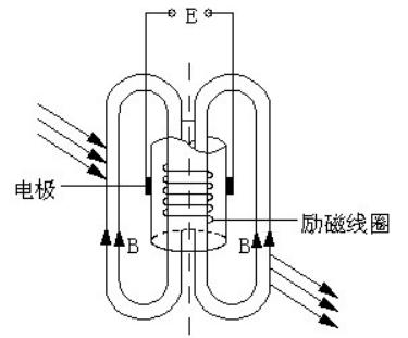 插入型电磁流量计基本工作原理的示意图