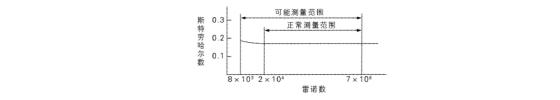 涡街流量计测量原理