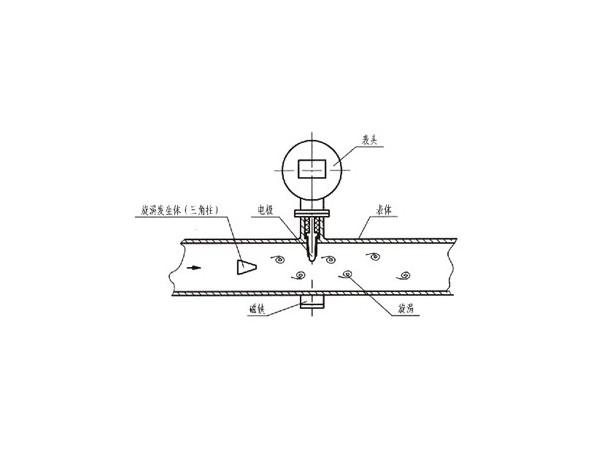涡街流量计原理、结构、安装(系统分析)